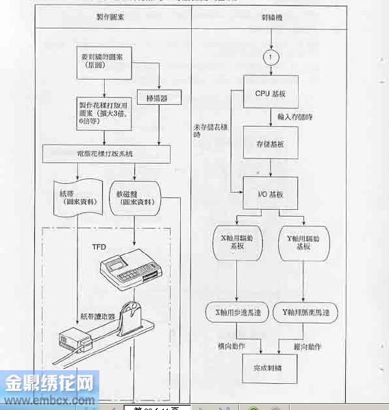 刺绣为止的流程图(基础)